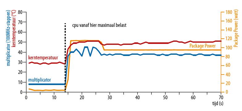 processor snelheid opvoeren moederbord Intel power limit goed ingesteld Core i9
