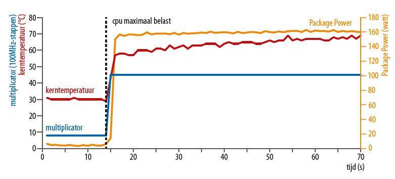 processor snelheid opvoeren moederbord Intel power limit verkeerd ingesteld Core i9 verbruik warmte