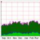 Router statusinformatie monitoren