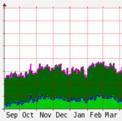 router statusinformatie Fritzbox MRTG script Raspberry Pi grafiek graph