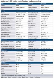 testresultaten Motorola G7 Plus Power beoordeling