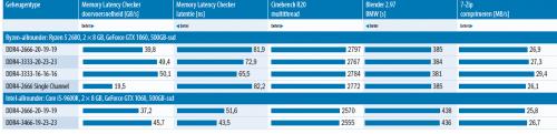 DDR4 geheugen snelheid vergeleken benchmark prestatie