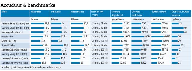 Samsung Galaxy Note 10 accuduur en benchmarks bekijken