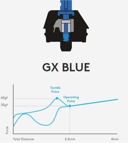 GX clicky switch