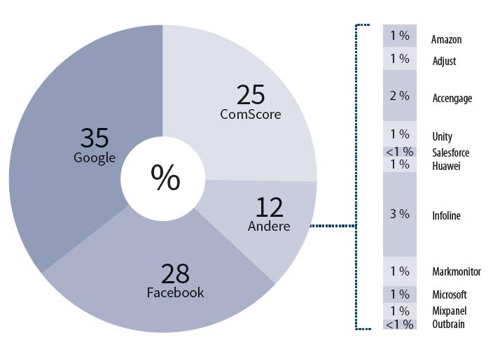 trackers en reclame op Android blokkeren Blokada Google Facebook