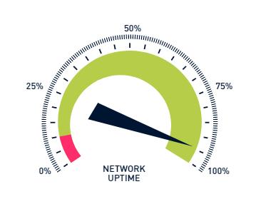 website performance monitoren uptime