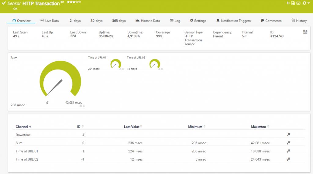 website performance monitoren user journey HTTP transaction sensor