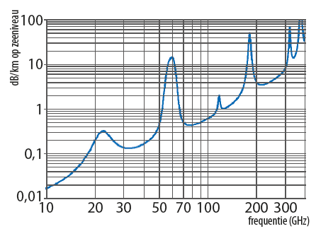 5G mmWave frequentie demping