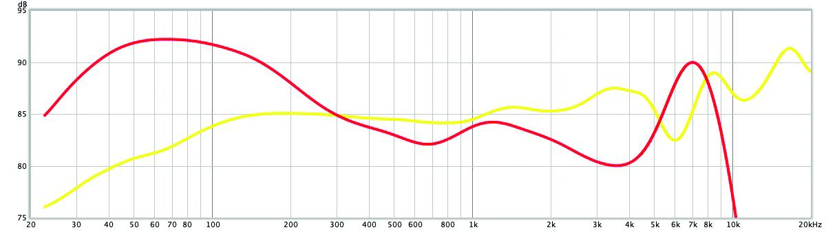 Audiotechnica ATH Sport 7TW frequentie curve geluid
