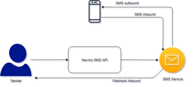 Nexmo API KPN SMS