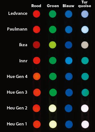 Philips Hue met Ikea Tradfri combineren smart home verlichting ZigBee led kleurweergave