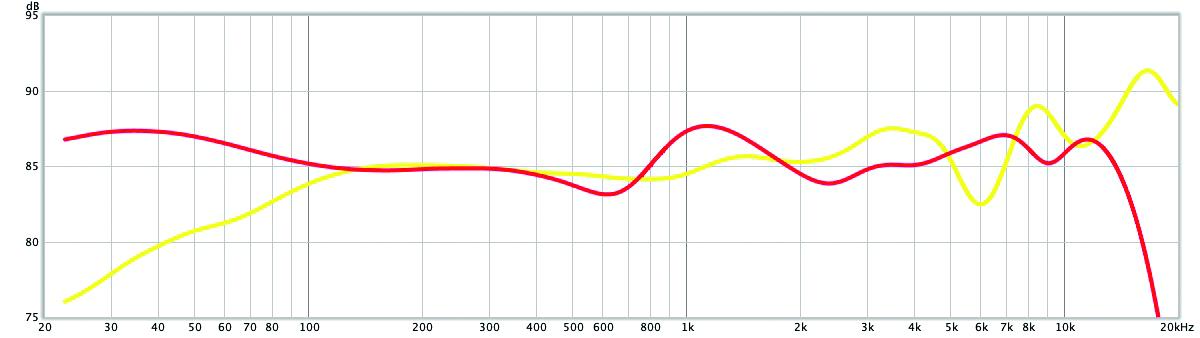 Samsung Galaxy Buds frequentie curve geluid