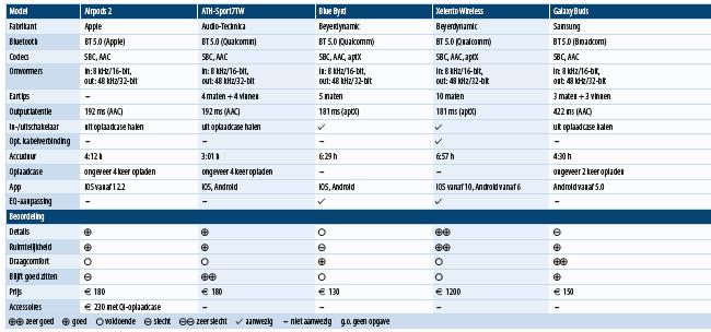 bluetooth in-ear oordopjes draadloos zonder kabel testresultaten tabel overzicht