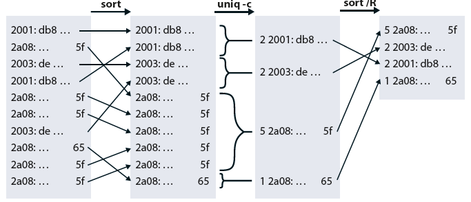 Tshark netwerk pakketten analyseren Wireshark analyse versnellen adresfilter sort uniq