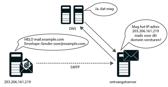 phishing in e-mail SPF DKIM DMARC spoofing Sender Policy Framework