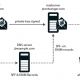 Phishing en spoofing in e-mail verhinderen: SPF, DKIM en DMARC