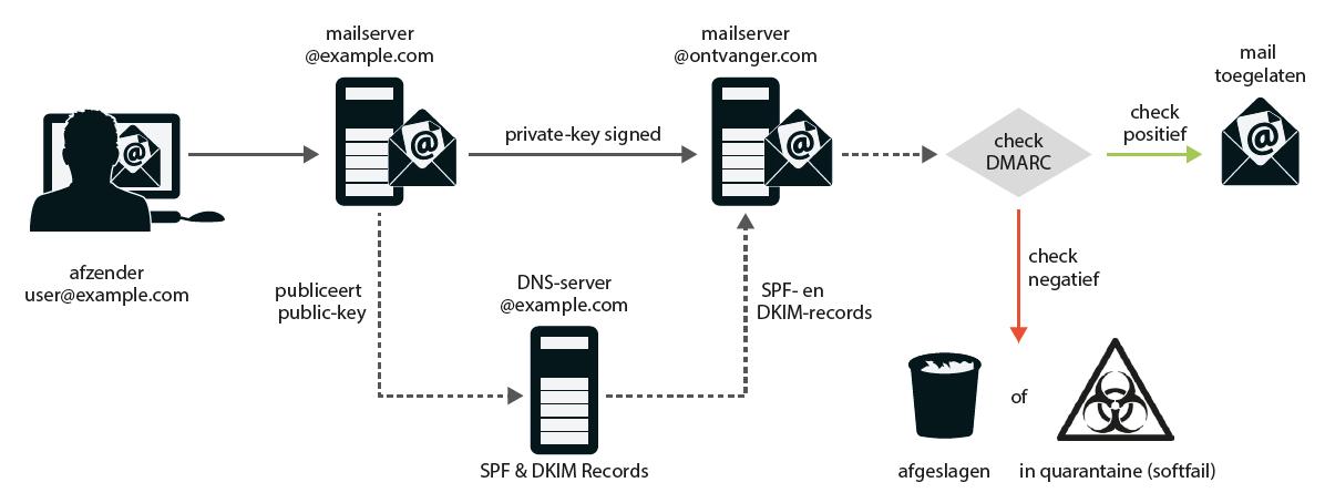 phishing in e-mail SPF DKIM DMARC spoofing beleid ontvanger