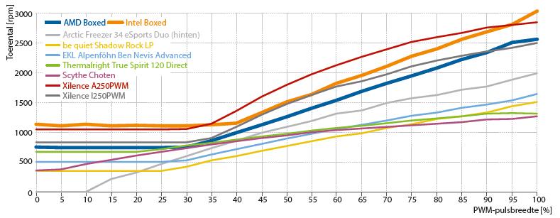 processorkoeler cpu-koeler AMD Intel review test resultaten ventilator curve toerental snelheid