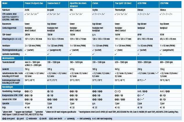 processorkoeler cpu-koelers AMD Intel review test resultaten