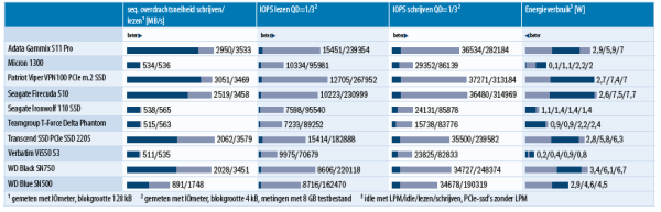 snelle ssd test SATA PCIe interface vergelijking benchmarks