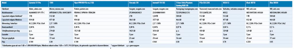 snelle ssd test SATA PCIe interface vergelijking gegevens