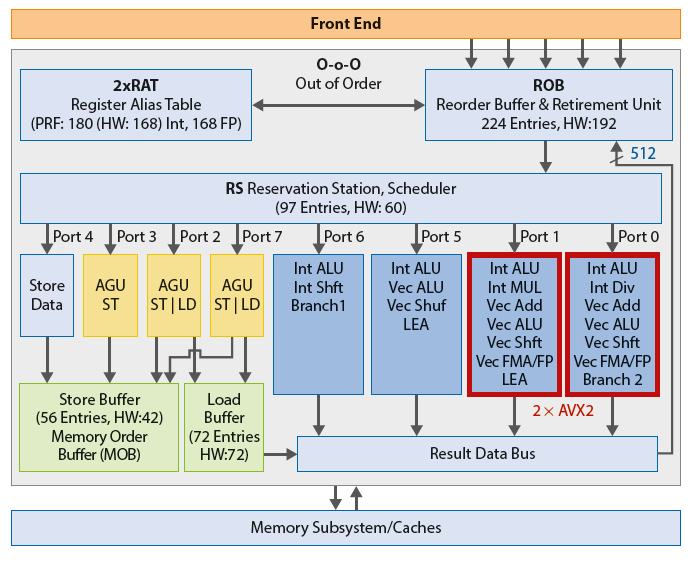 Intel cpu processor Skylake architectuur opbouw AVX