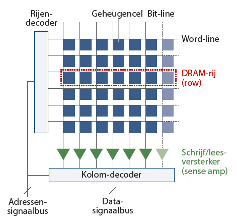 JackHammer Spectre RAM aanval malware geheugen opbouw DRAM schema