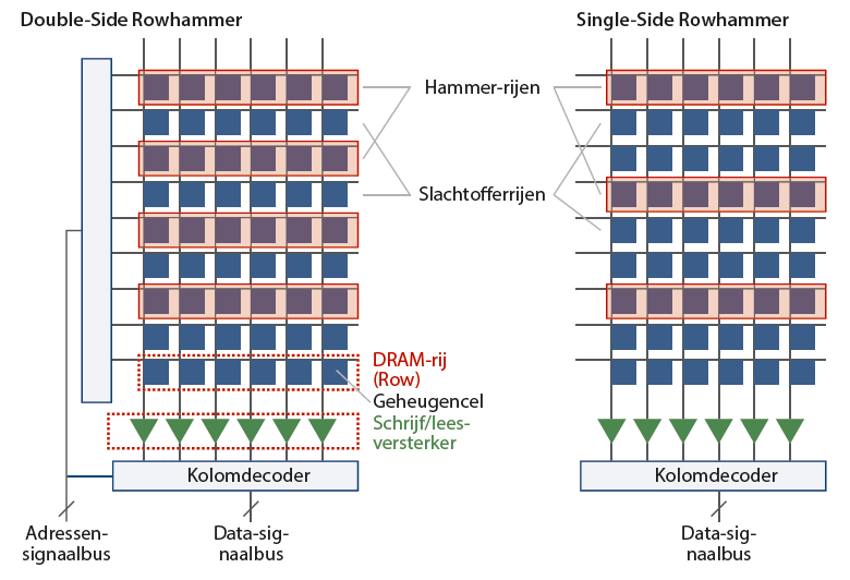 RowHammer single double sided DSRH SSRH bit-flip