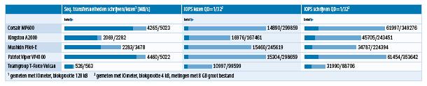 SSD met PCIe 4.0 vs 3.0 vs SATA benchmark IOPS test review snelheden testresultaten