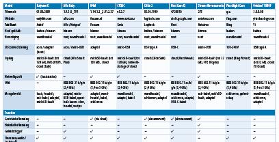 beveiligingscamera thuis test review ip-camera bewakingscamera testresultaten beoordeling tabel