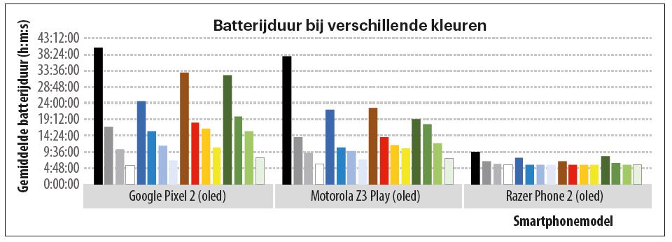 donkere modus batterij accu smartphone telefoon energieverbruik batterijduur praktijk resultanten