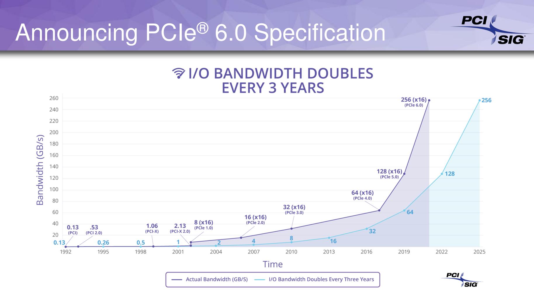 PCI SIG bandwidth bandbreedte
