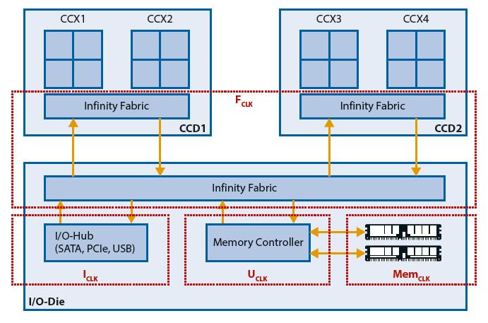 Ryzen overklokken Ryzen sneller maken moederbord klokfrequentie controller RAM Infinity Fabric