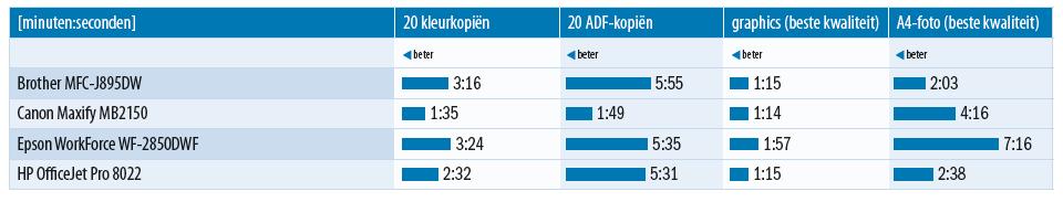 goedkope all-in-one printer kopie kopieren snelheid ADF
