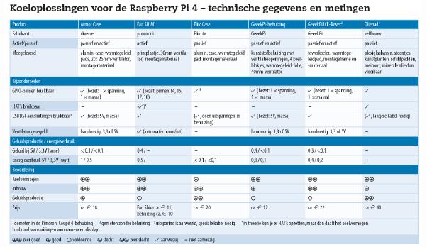 Pi 4 koeling koeler ventilatie fan behuizing passief test vergelijking overklokken resultaten tabel download