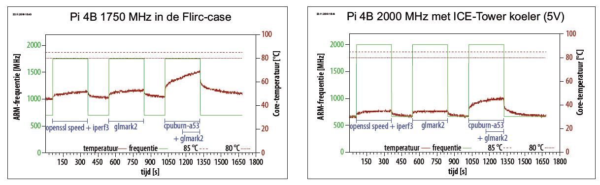 Pi 4 koeling temperatuur verloop grafiek overklokken belasting koelen test