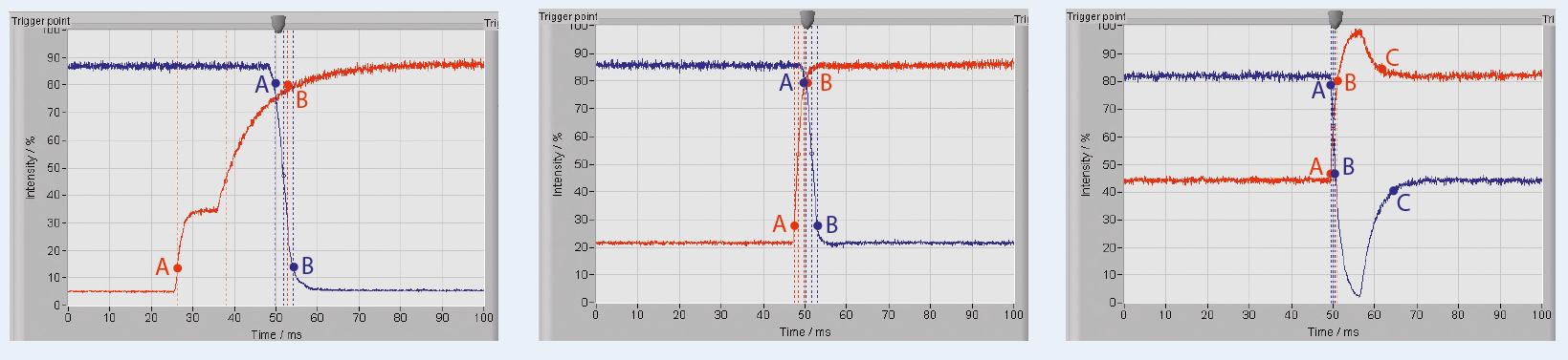 snelle monitor thuis kantoor test review IPS VA TN panel schakeltijden meting meetmethode
