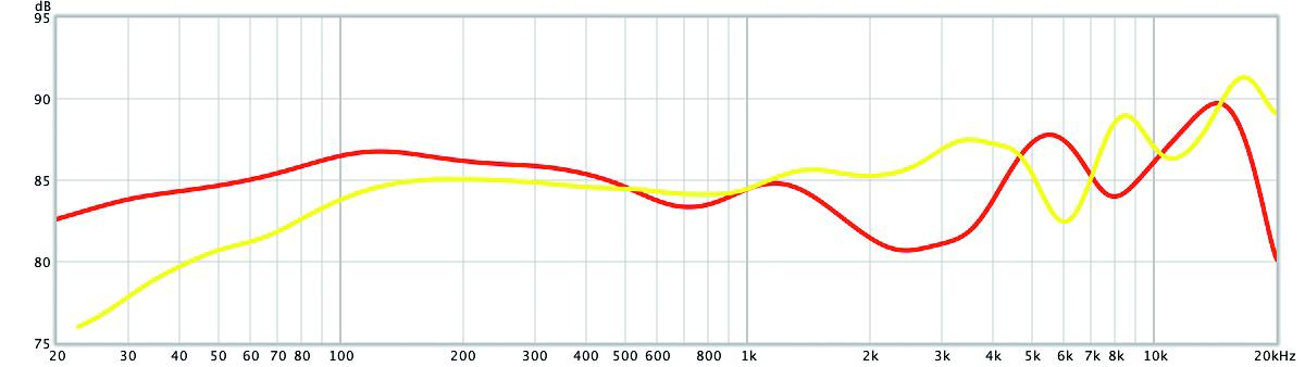 wireless in-ear headset draadloze dopjes geluid test Sony WF-1000XM3 geluidskwaliteit