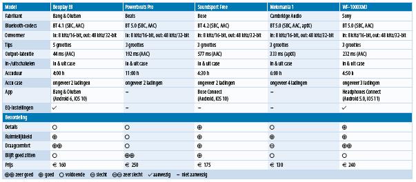 wireless in-ear headset test vergelijking draadloze oordopjes koptelefoon bluetooth tabel testresultaten