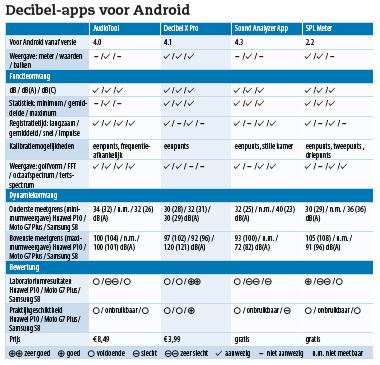 geluidsniveau meten thuis werk dB app smartphone resultaten tabel