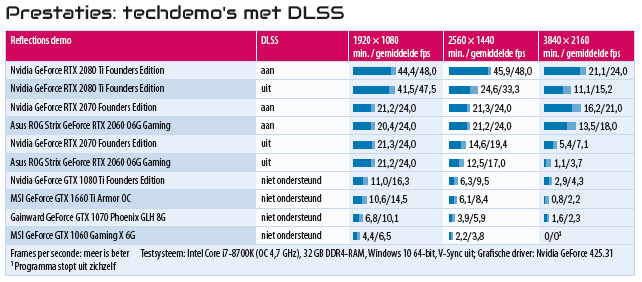 raytracing grafische kaart GTX RTX DXR driver techdemo DLSS benchmark