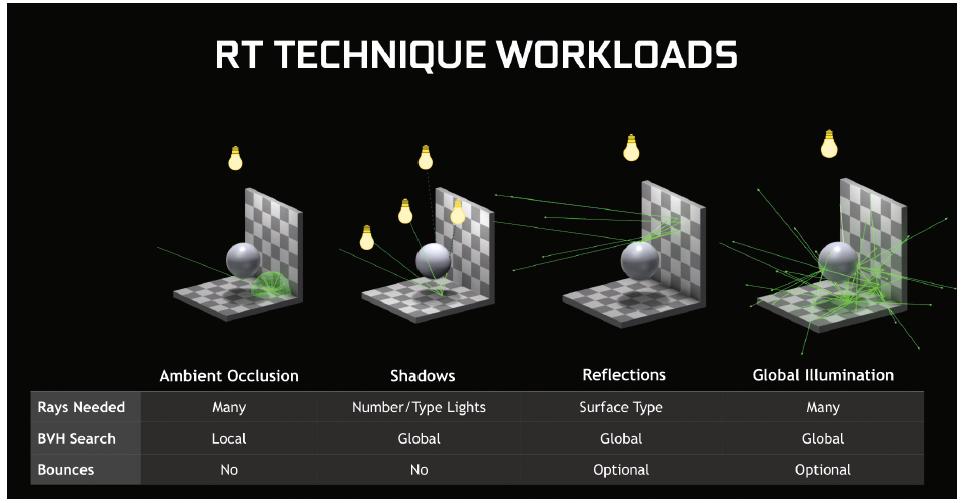 raytracing minecraft grafische kaart GTX RTX DXR techniek occlusion shadows