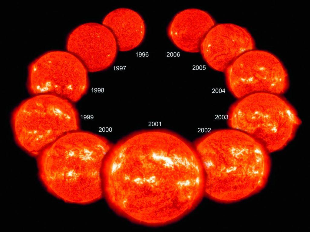zonnecyclus