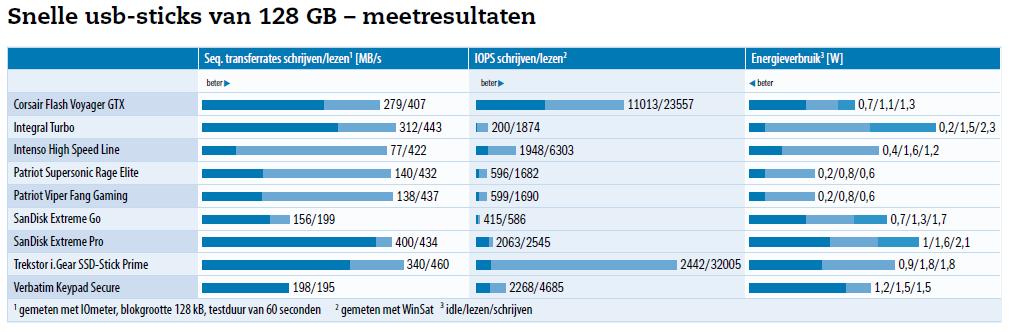 Snelle usb-sticks van 128 GB - meetresultaten