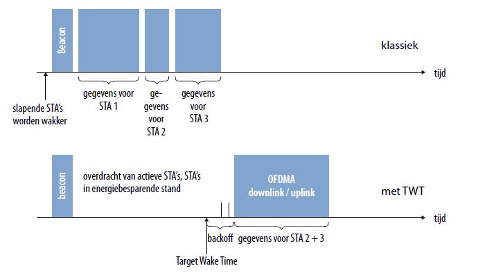 WiFi 6 techniek Target Wake Time TWT energiebesparing