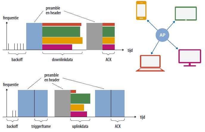 WiFi standaard IEEE 802.11ax techniek OFDMA