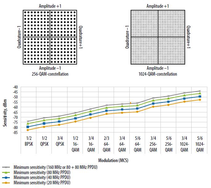 WiFi standaard IEEE 802.11ax techniek QAM modulatie