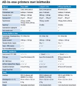 download printer met navulbaar inktreservoir gegevens beoordeling tabel