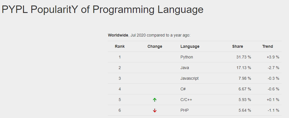 programmeren programmeertalen overzicht kiezen index