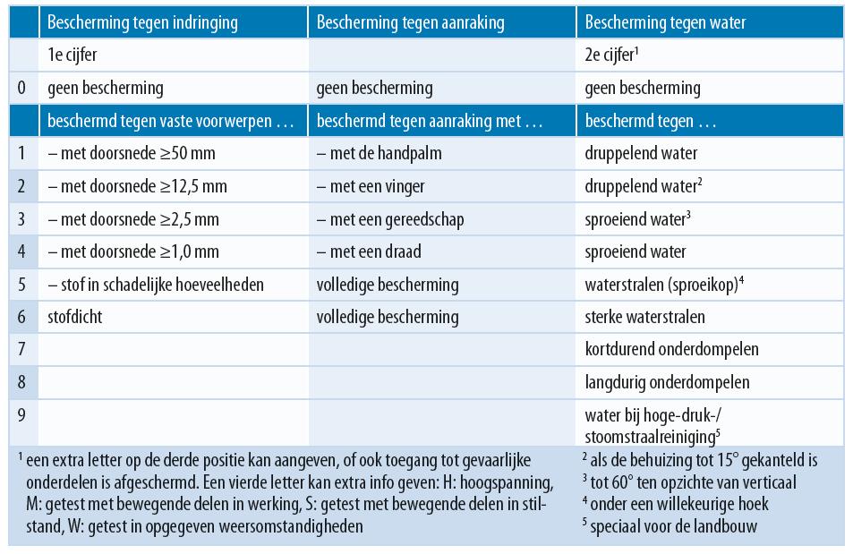 smartphone waterdicht IP-code cijfer betekenis tabel